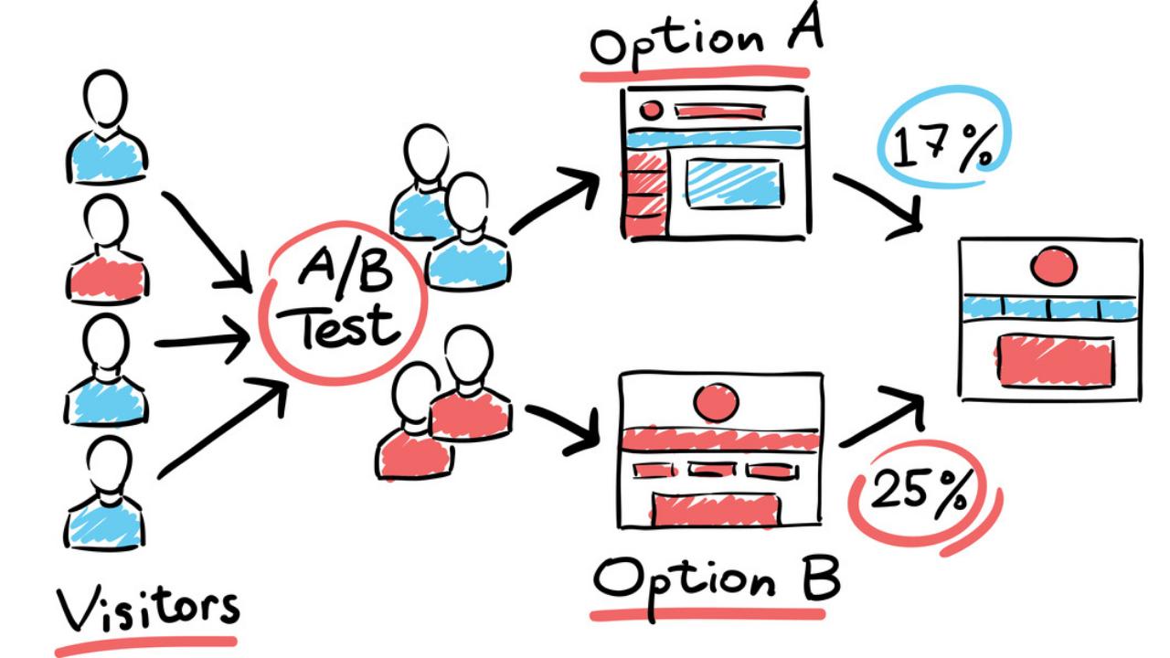 Testy A/B w Marketingu – czym są i jak mądrze z nich korzystać